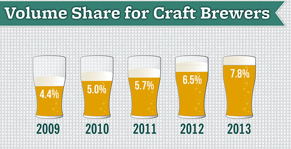 craft annual beer sales growth