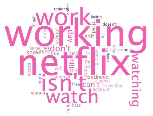 netflx down word cloud