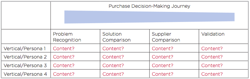path to purchase content grid