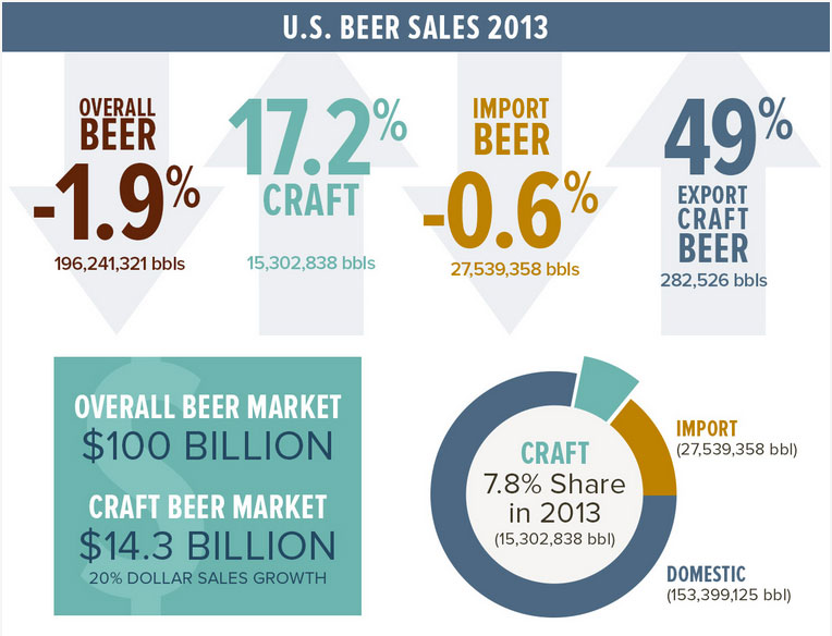 US beer sales in 2013